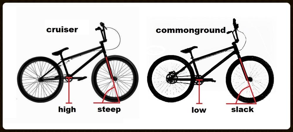 24 cruiser vs commonground comparison